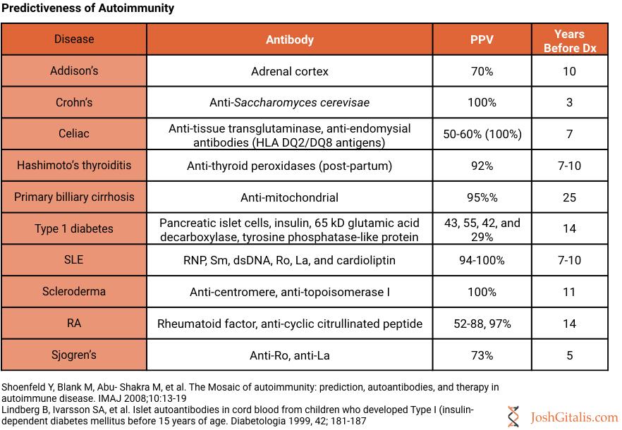 Autoimmunity predictability